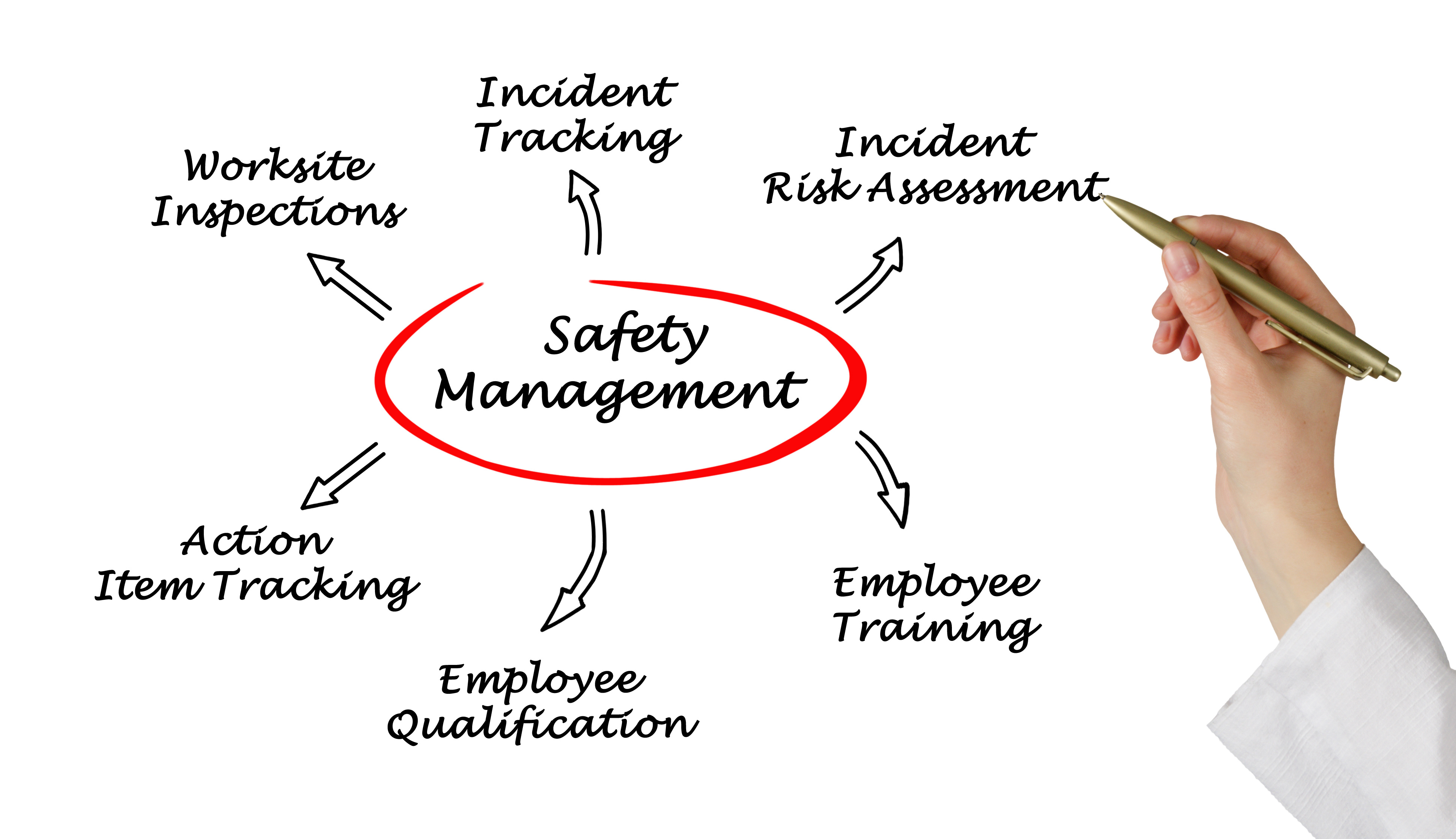What is a Total Case Incident Rate – TCIR?