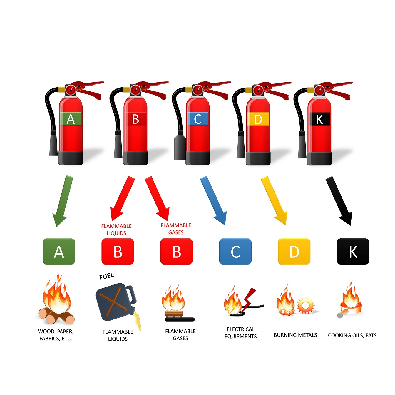A Guide to Fire Extinguisher Types and Their Uses