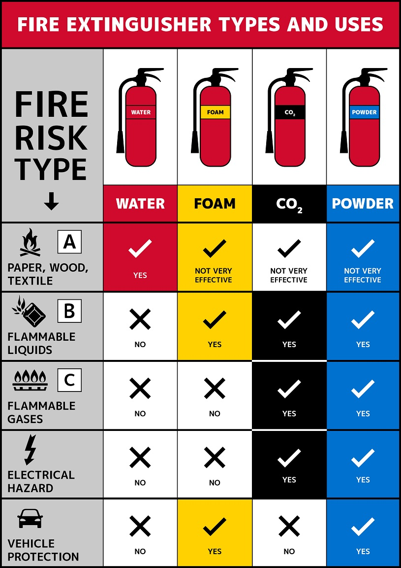 Selecting the Correct Fire Extinguisher Type could be the difference between life and death.